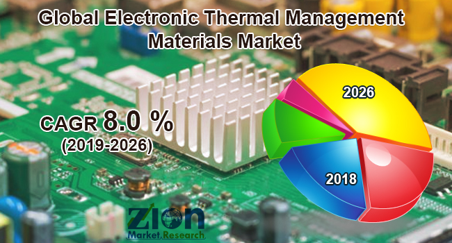 Electronic-Thermal-Management-Materials-Market