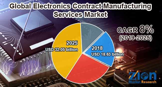 Global Electronics Contract Manufacturing Services Market