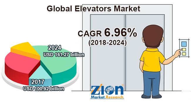 Global Elevators Market