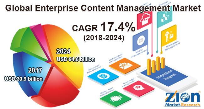 Global Enterprise Content Management Market