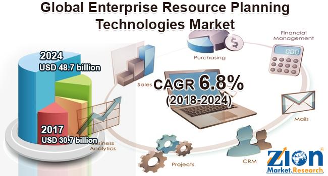 Global Enterprise Resource Planning Technologies Market
