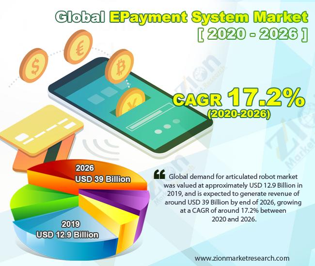 Global EPayment System Market