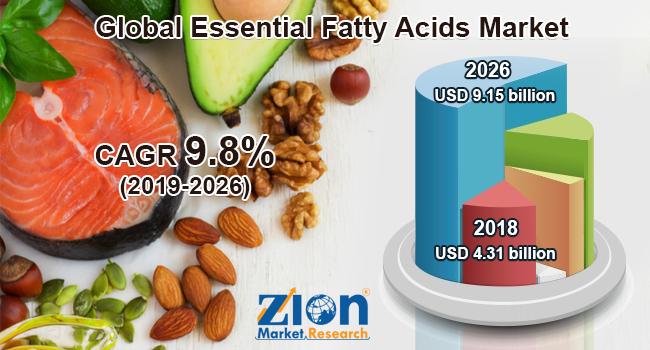 Global Essential Fatty Acids Market