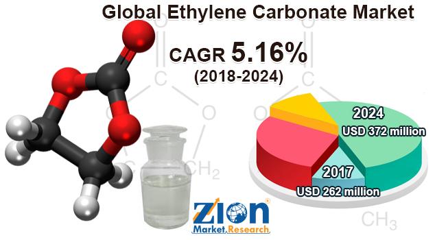 Global Ethylene Carbonate Market
