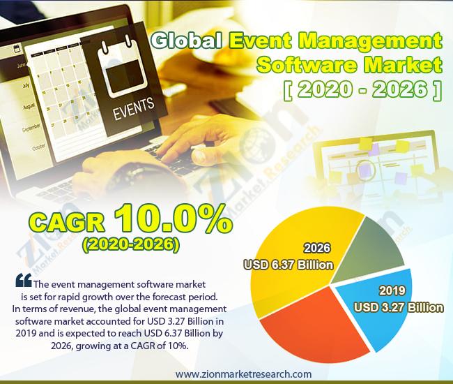 Global Event Management Software Market