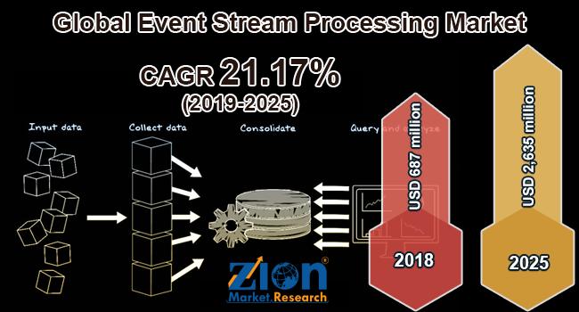 Global Event Stream Processing Market