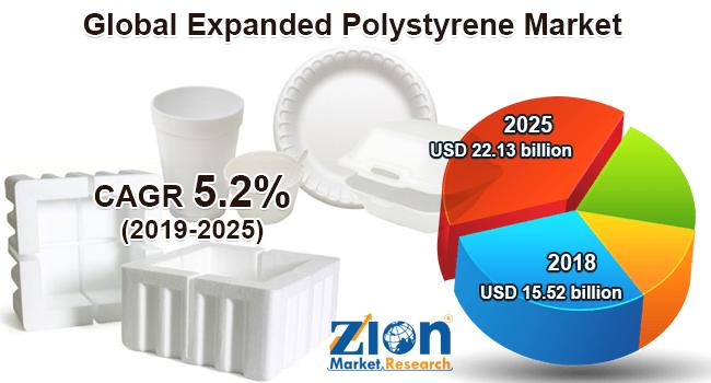 Global Expanded Polystyrene Market