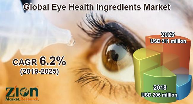 Global Eye Health Ingredients Market