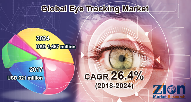 Global Eye Tracking Market