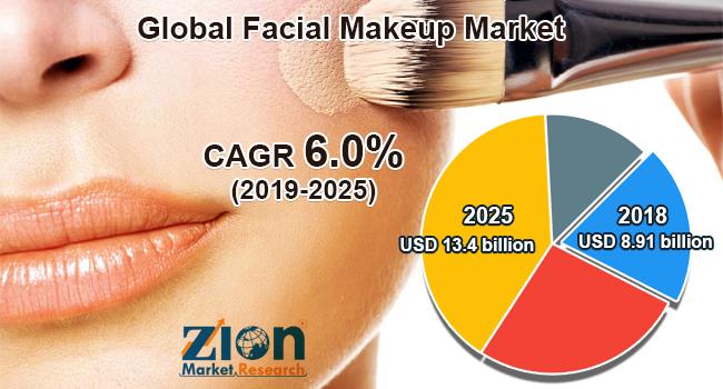 Global Facial Makeup Market
