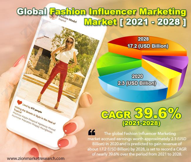 Global Fashion Influencer Marketing Market