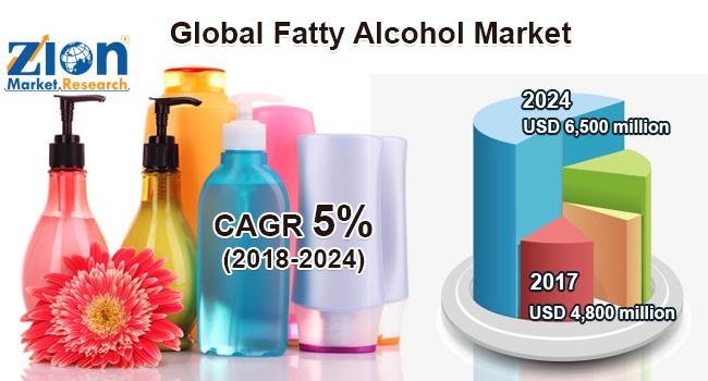 Global Fatty Alcohol Market