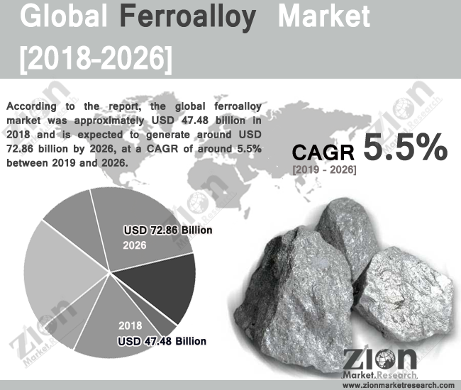Global Ferroalloy Market