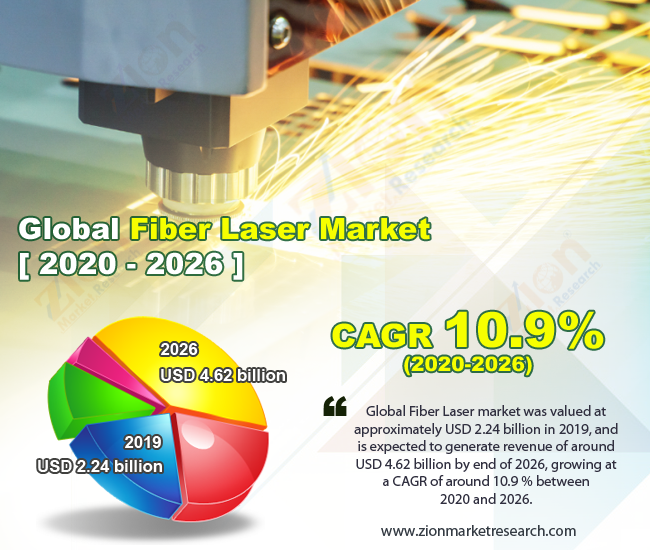 Global Fiber Laser Market-