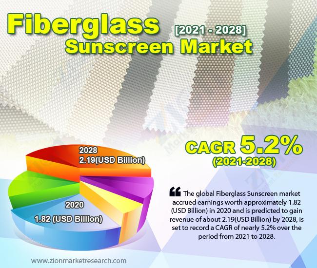 Global Fiberglass Sunscreen Market