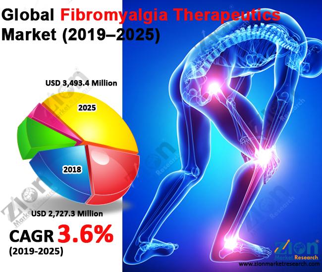 Global Fibromyalgia Therapeutics Market