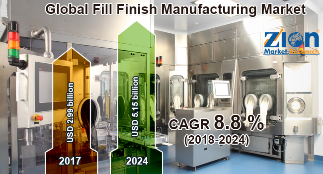 Global Fill Finish Manufacturing Market