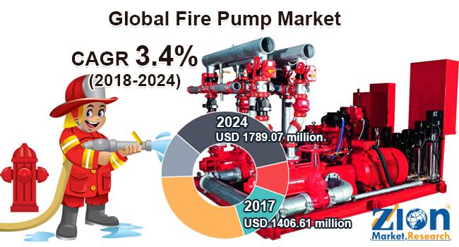 Global Fire Pump Market