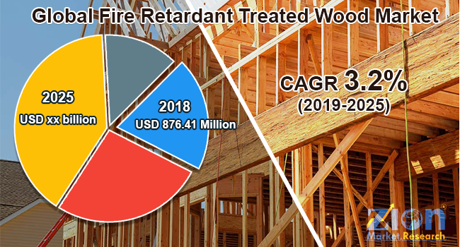Global Fire Retardant Treated Wood Market