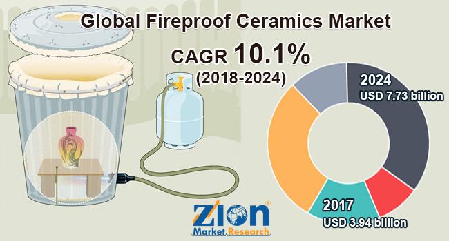 Global Fireproof Ceramics Market