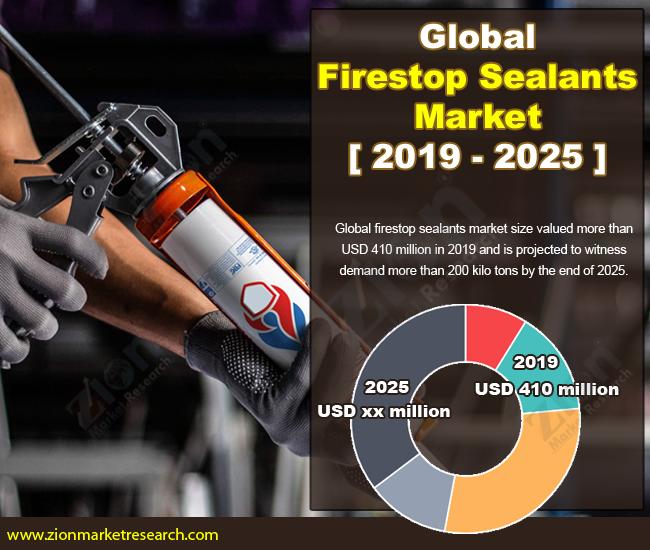 Global Firestop Sealants Market