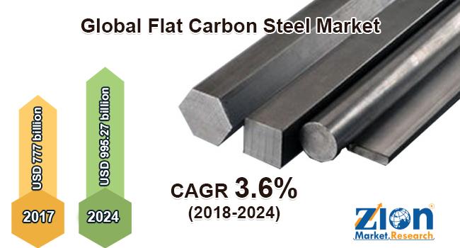 Global Flat Carbon Steel Market