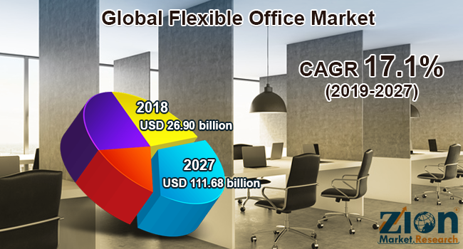 Global Flexible Office Market
