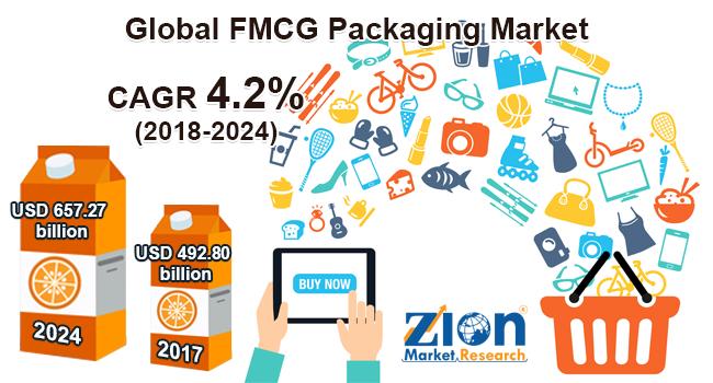 Global FMCG Packaging Market