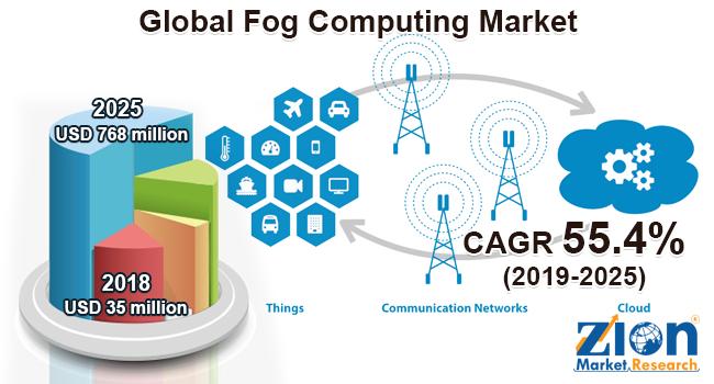 Global Fog Computing Market