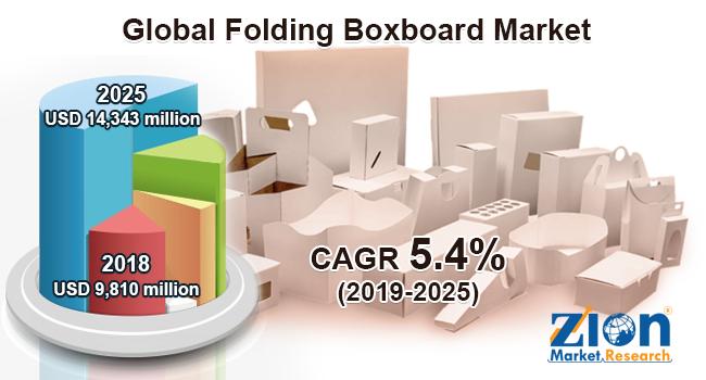 Global Folding Boxboard Market