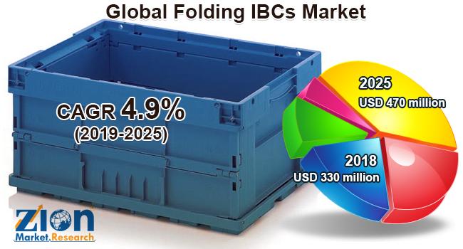 Global Folding IBCs Market