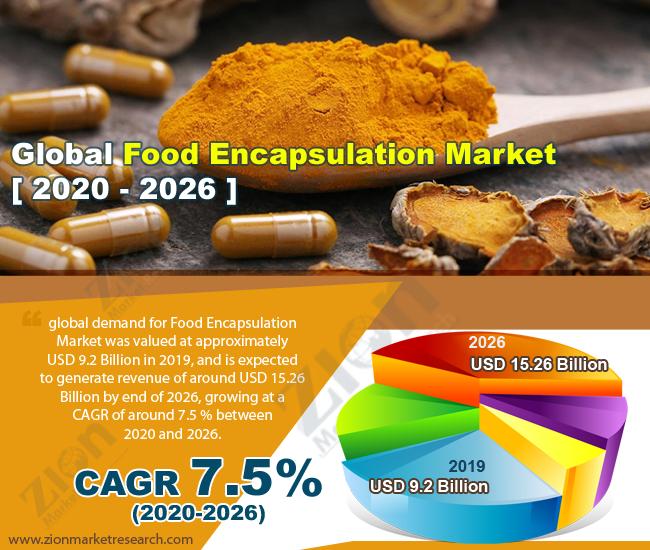 Global Food Encapsulation Market
