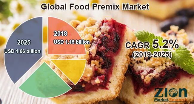 Global Food Premix Market