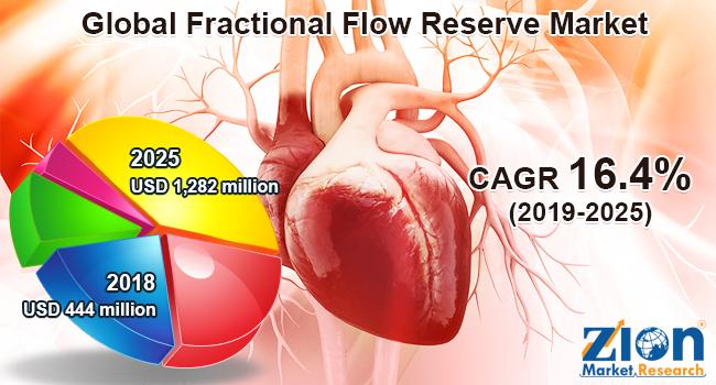 Global Fractional Flow Reserve Market