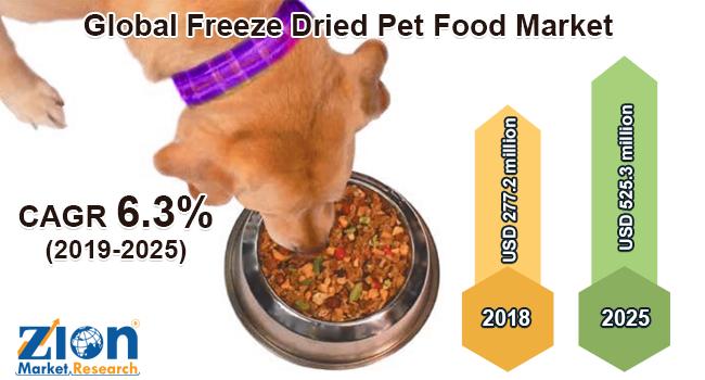 Global Freeze Dried Pet Food Market