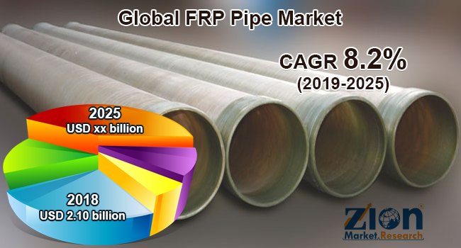 Global rp pipe market