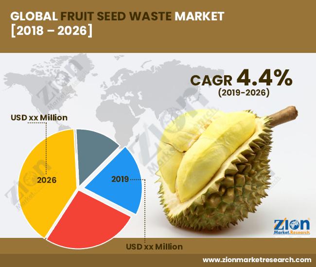 Global Fruit Seed Waste Market