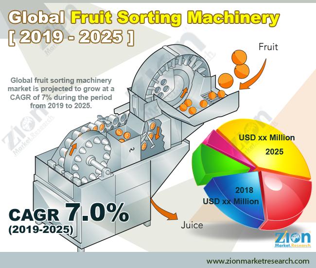 Global Fruit Sorting Machinery Market