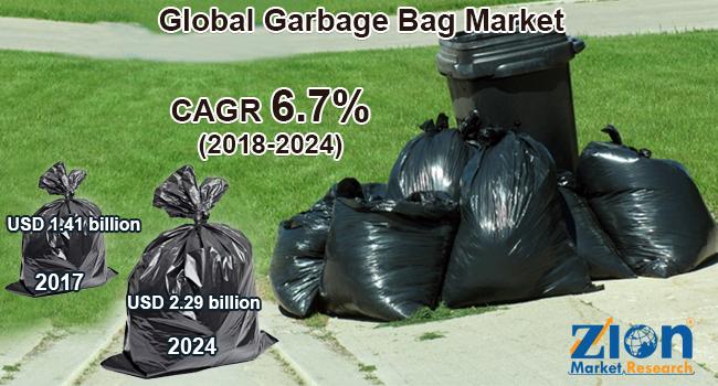Global Garbage Bag Market