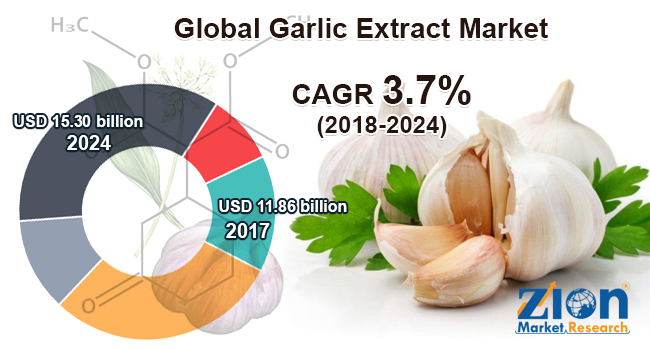 garlic extract market