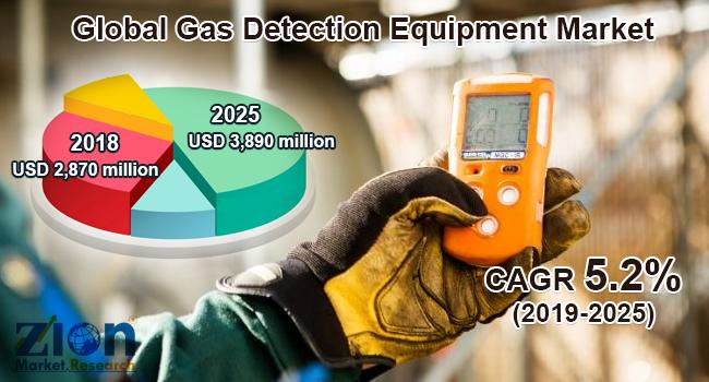Global Gas Detection Equipment Market