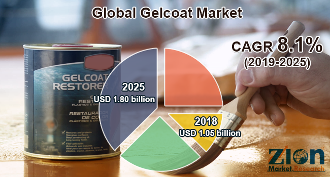 Global Gelcoat Market