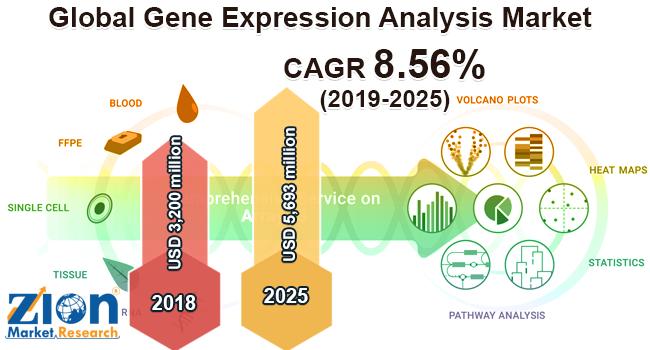 Global Gene Expression Analysis Market