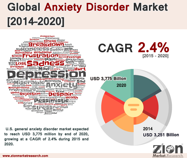 Global General Anxiety Disorder Market