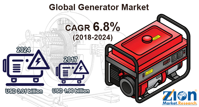 Global Generator Market