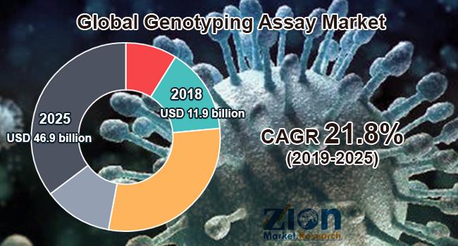 Global Genotyping Assay Market