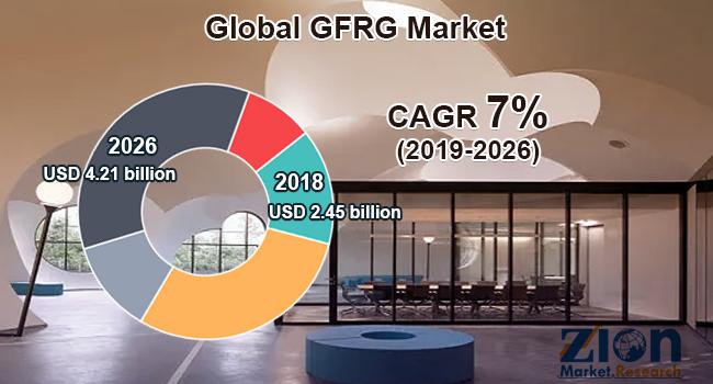 Global GFRG Market