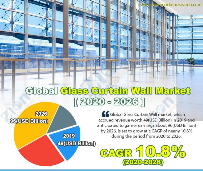 Global Glass Curtain Market