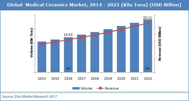 Global--Medical-Ceramics-Market