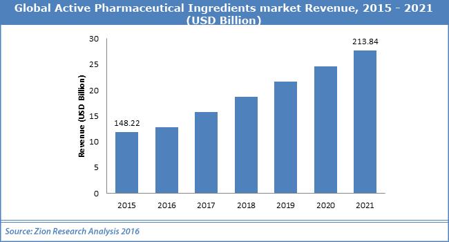 Global Active Pharmaceutical Ingredients market